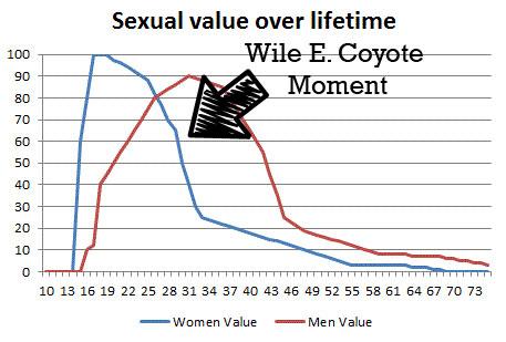 Sexual Peak In Women