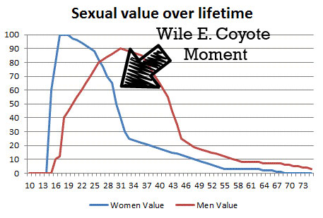 Sexual Value Wile E Coyote